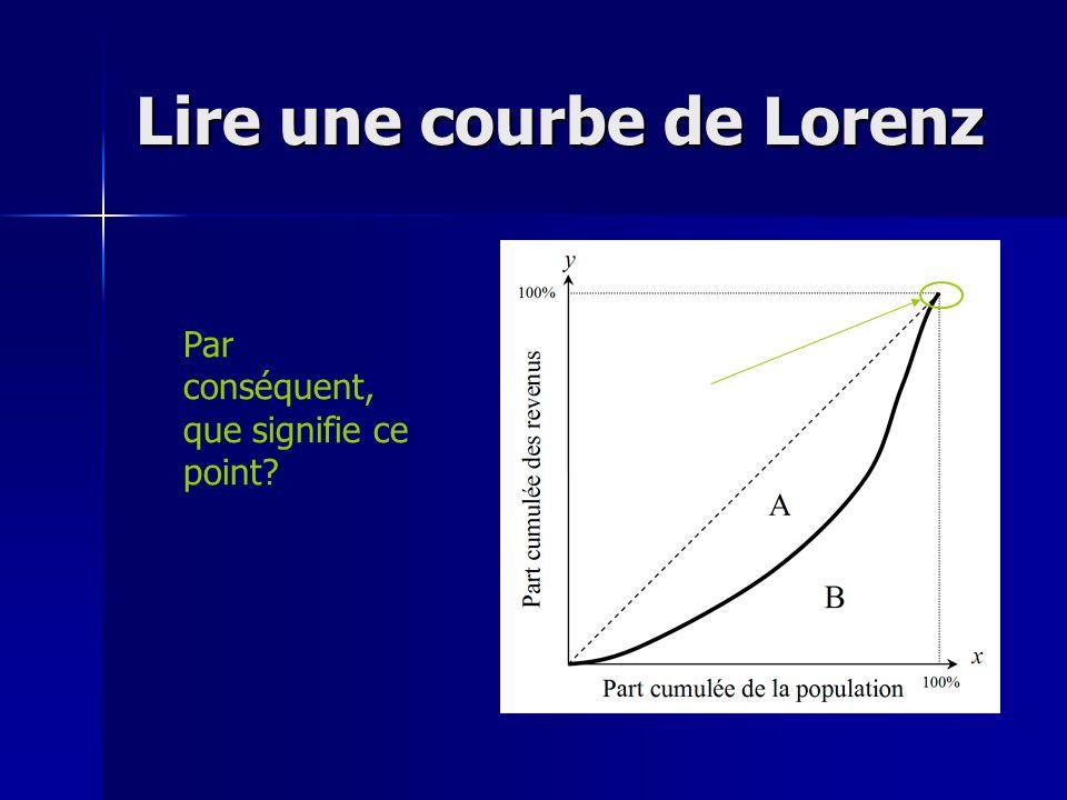 Lire une courbe de Lorenz Par conséquent, que signifie ce point?