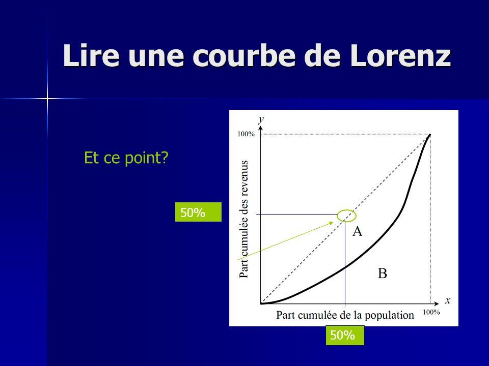 Lire une courbe de Lorenz Et ce point? 50%
