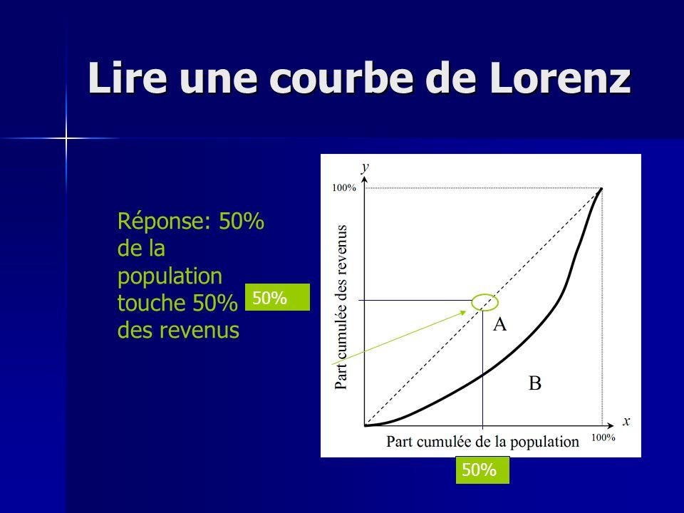 Lire une courbe de Lorenz Réponse: 50% de la population touche 50% des revenus 50%