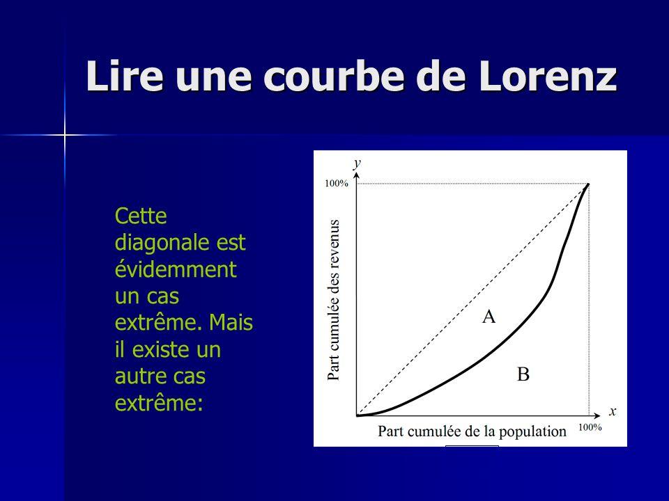 Lire une courbe de Lorenz Cette diagonale est évidemment un cas extrême. Mais il existe un autre cas extrême: