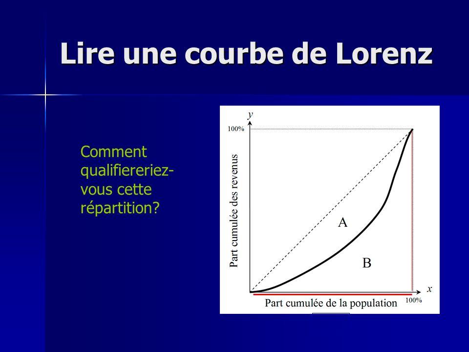 Lire une courbe de Lorenz Comment qualifiereriez- vous cette répartition?