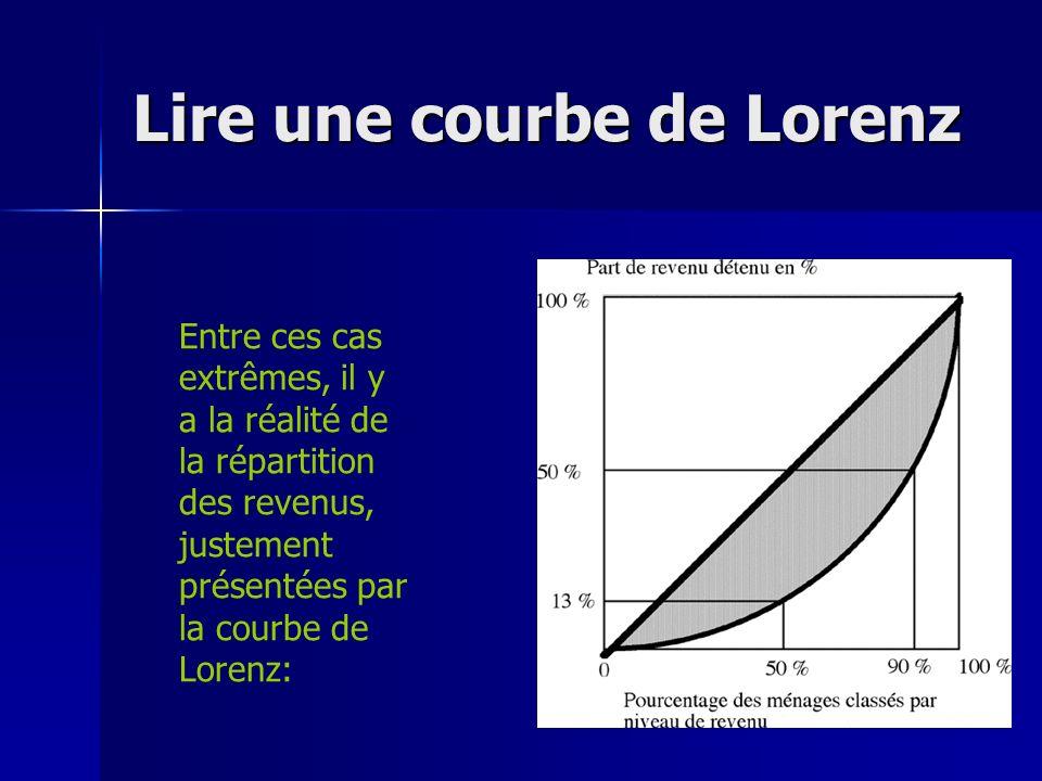Lire une courbe de Lorenz Entre ces cas extrêmes, il y a la réalité de la répartition des revenus, justement présentées par la courbe de Lorenz: