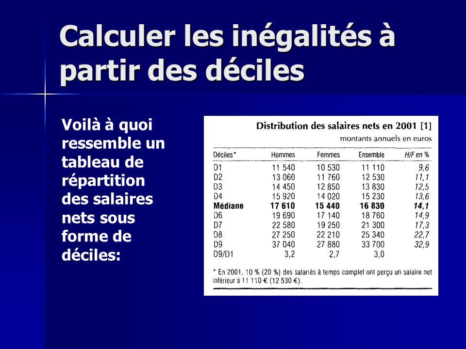Calculer les inégalités à partir des déciles Voilà à quoi ressemble un tableau de répartition des salaires nets sous forme de déciles: