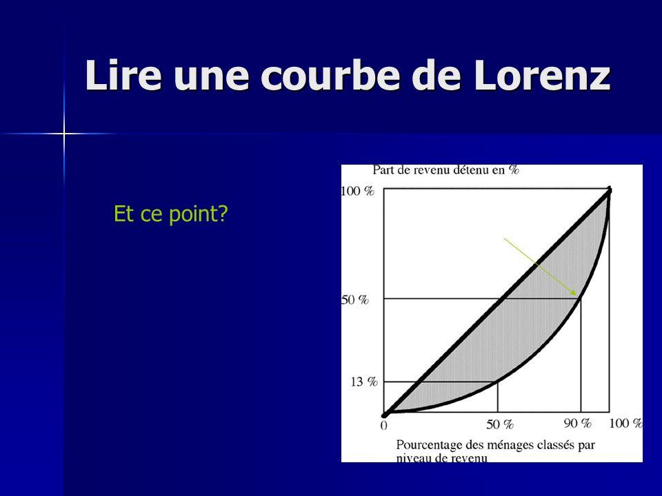 Lire une courbe de Lorenz Et ce point?