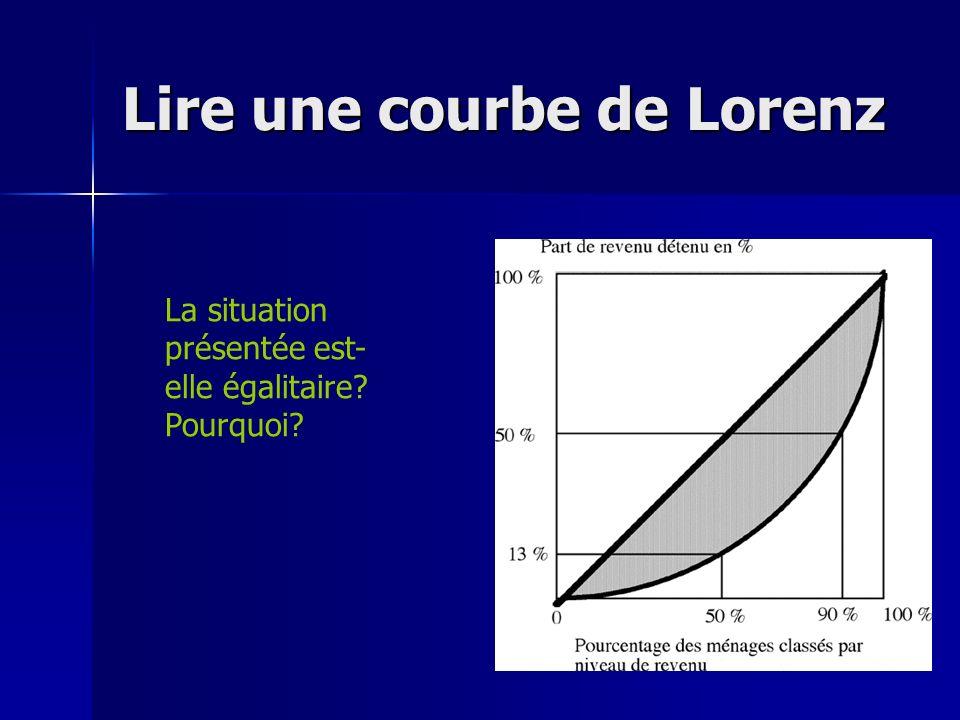 Lire une courbe de Lorenz La situation présentée est- elle égalitaire? Pourquoi?
