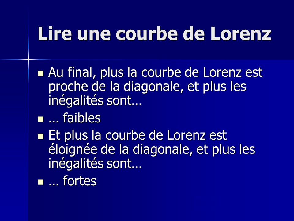 Lire une courbe de Lorenz Au final, plus la courbe de Lorenz est proche de la diagonale, et plus les inégalités sont… Au final, plus la courbe de Lore