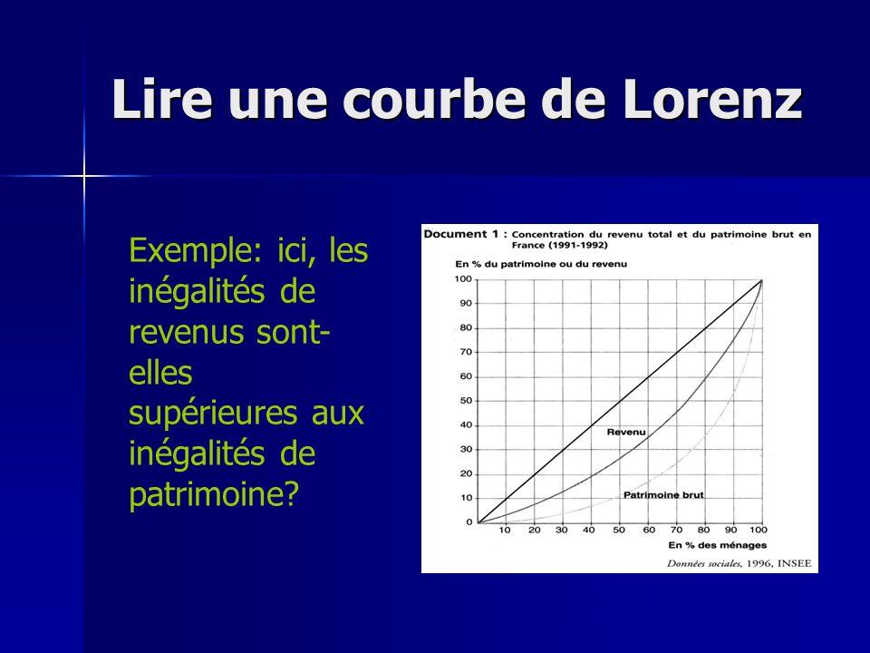 Lire une courbe de Lorenz Exemple: ici, les inégalités de revenus sont- elles supérieures aux inégalités de patrimoine?