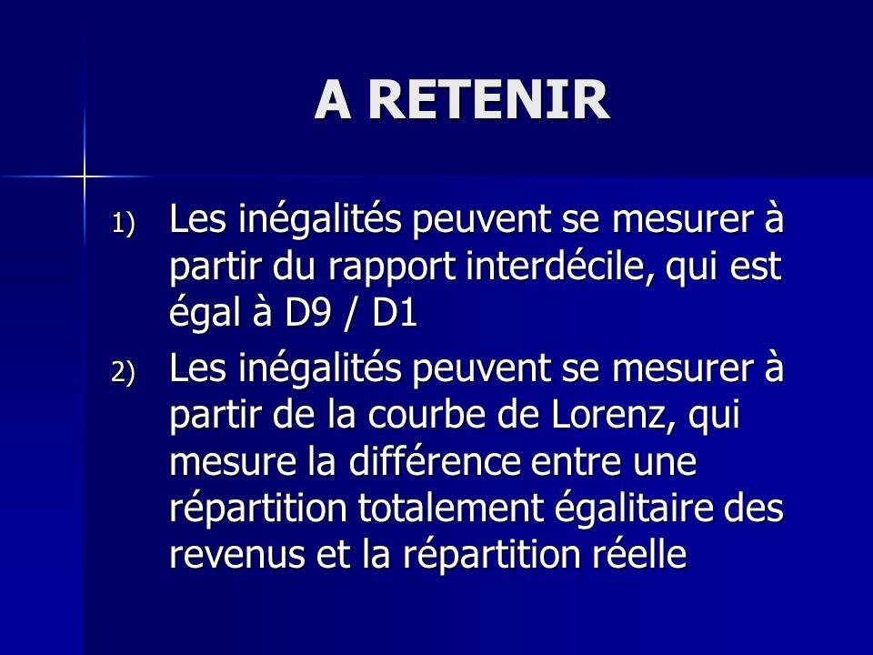 A RETENIR 1) Les inégalités peuvent se mesurer à partir du rapport interdécile, qui est égal à D9 / D1 2) Les inégalités peuvent se mesurer à partir d