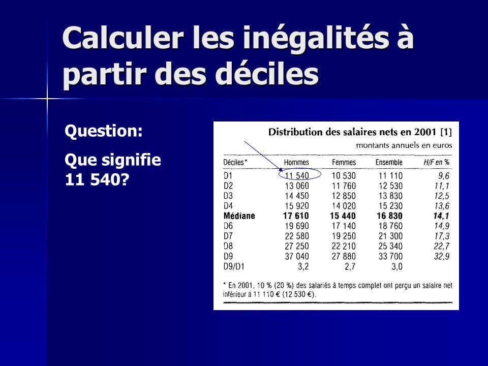 Réponse: En 2001, 10% des salariés hommes touchaient un salaire annuel net inférieur à 11 540 euros nets