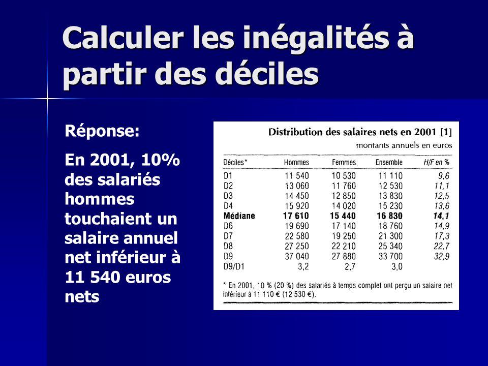 Lire une courbe de Lorenz En ordonnée, on trouve la part cumulée des revenus, qui va de 0% à 100%
