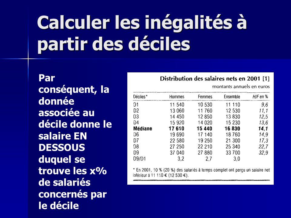 Par conséquent, la donnée associée au décile donne le salaire EN DESSOUS duquel se trouve les x% de salariés concernés par le décile