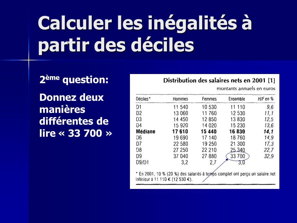 Réponse: 1)90% des salariés touchent un salaire annuel net inférieur à 33 700 euros 2)10% des salariés touchent un salaire annuel net supérieur à 33 700 euros