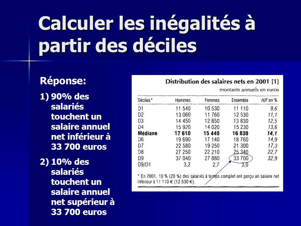 Réponse: 1)90% des salariés touchent un salaire annuel net inférieur à 33 700 euros 2)10% des salariés touchent un salaire annuel net supérieur à 33 7