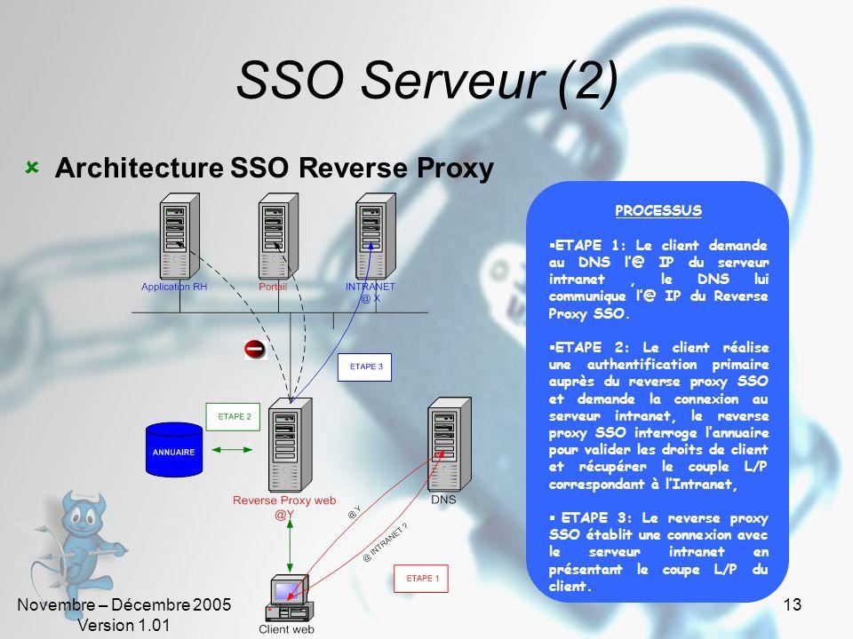 Novembre – Décembre 2005 Version 1.01 12 SSO Serveur 3 alternatives darchitecture SSO Reverse Proxy: Laccès aux applications et lauthentification prim
