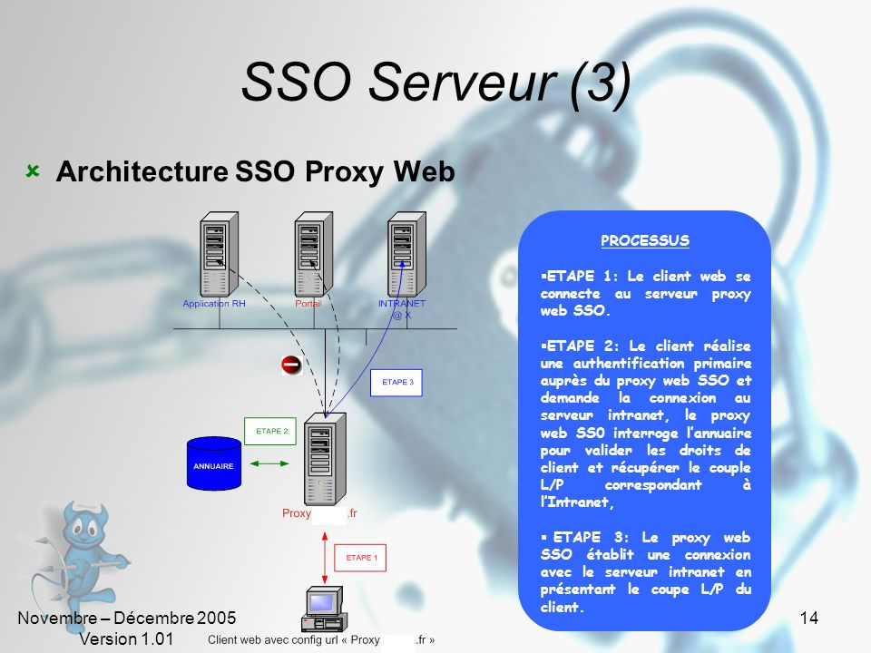 Novembre – Décembre 2005 Version 1.01 14 SSO Serveur (3) Architecture SSO Proxy Web PROCESSUS ETAPE 1: Le client web se connecte au serveur proxy web SSO.