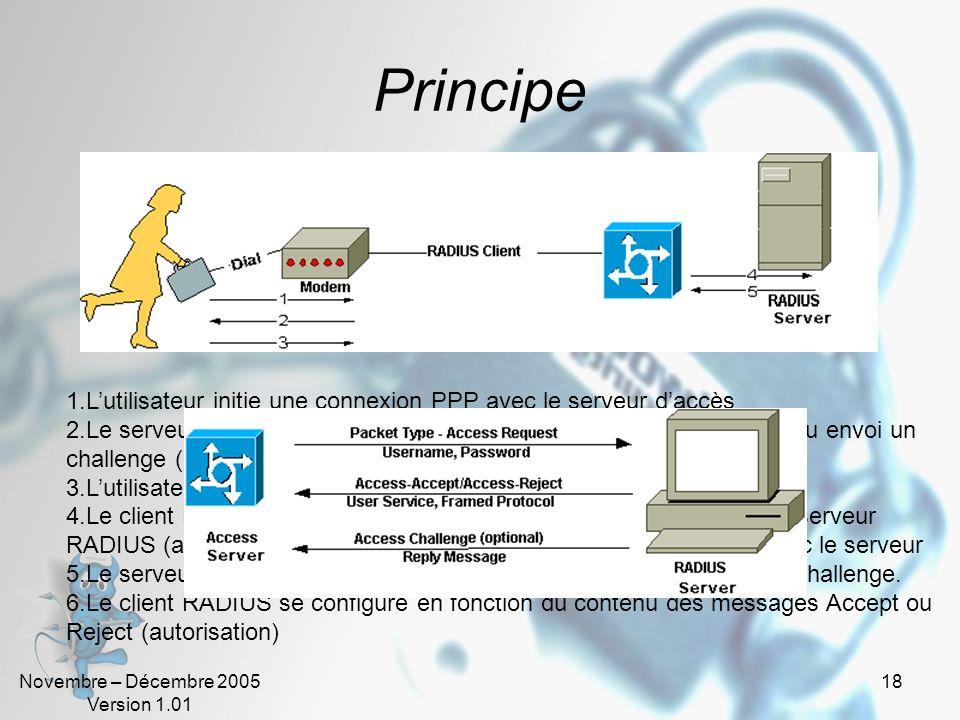 Novembre – Décembre 2005 Version 1.01 17 Principe 1.Lutilisateur initie une connexion PPP avec le serveur daccès 2.Le serveur daccès demande lidentifi