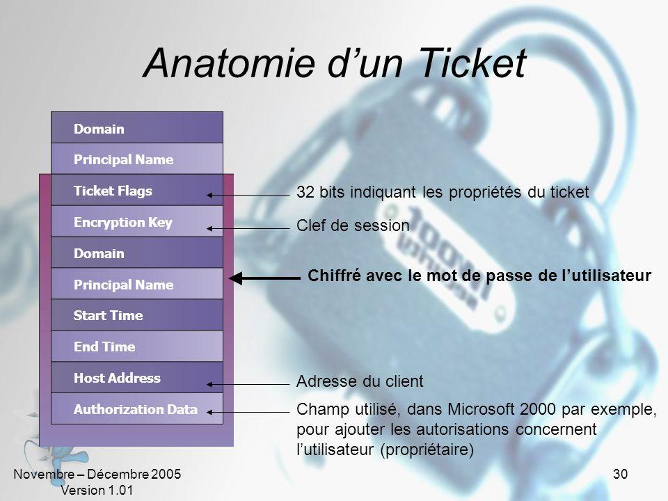 Novembre – Décembre 2005 Version 1.01 29 Terminologie (2) KeyTab Fichier du client contenant une ou plusieurs clefs KDC (Key Distribution Center) Cont