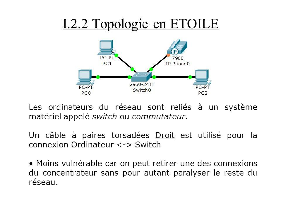 I.2.2 Topologie en ETOILE Les ordinateurs du réseau sont reliés à un système matériel appelé switch ou commutateur. Un câble à paires torsadées Droit