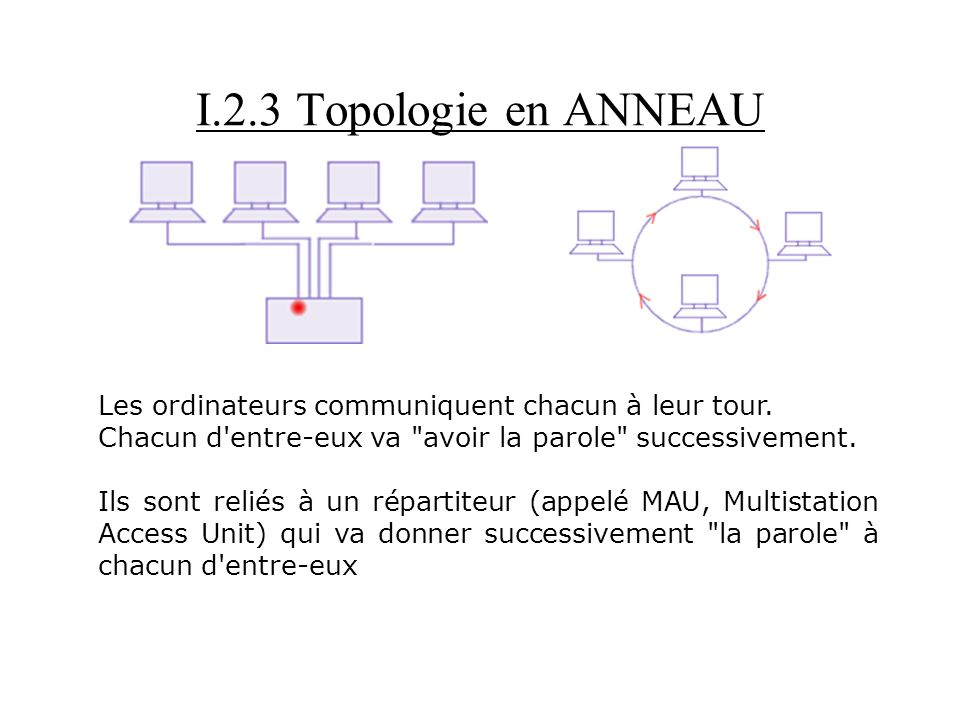 I.2.3 Topologie en ANNEAU Les ordinateurs communiquent chacun à leur tour. Chacun d'entre-eux va