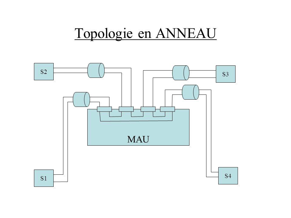 Topologie en ANNEAU S2 S3 S1 S4 MAU