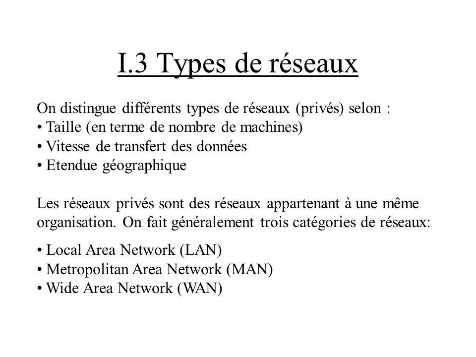 I.3 Types de réseaux On distingue différents types de réseaux (privés) selon : Taille (en terme de nombre de machines) Vitesse de transfert des donnée