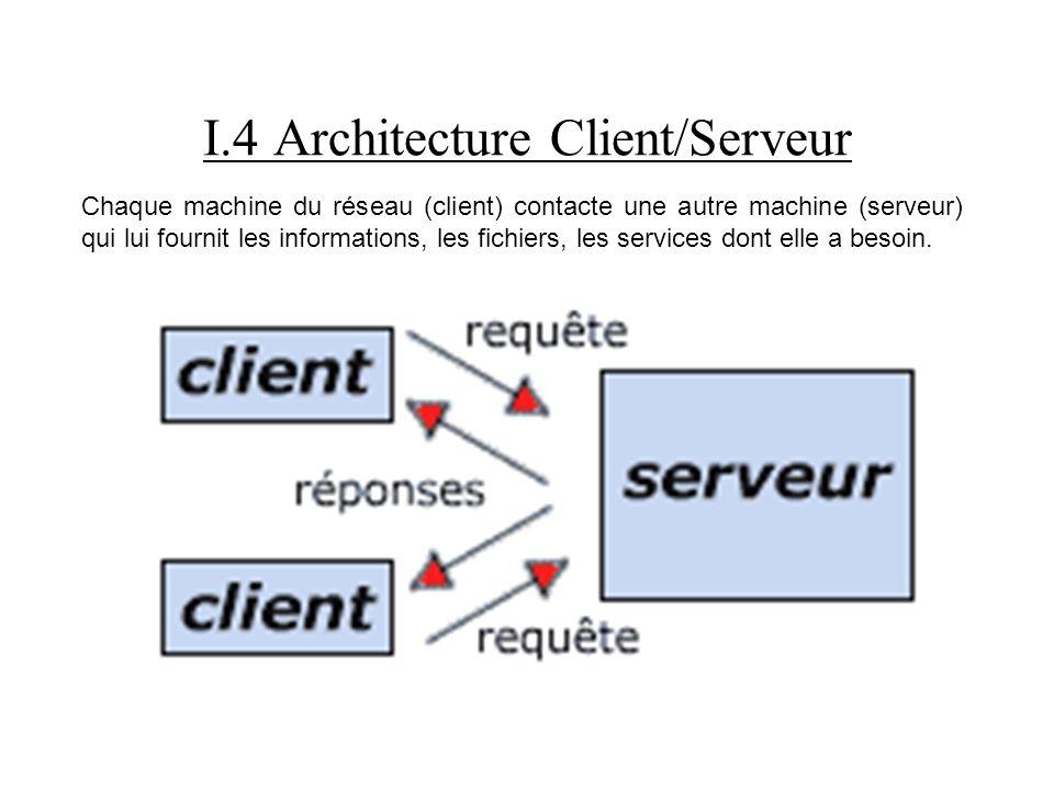 I.4 Architecture Client/Serveur Chaque machine du réseau (client) contacte une autre machine (serveur) qui lui fournit les informations, les fichiers,
