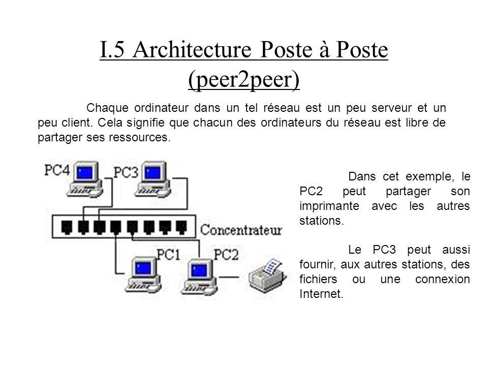 I.5 Architecture Poste à Poste (peer2peer) Chaque ordinateur dans un tel réseau est un peu serveur et un peu client. Cela signifie que chacun des ordi