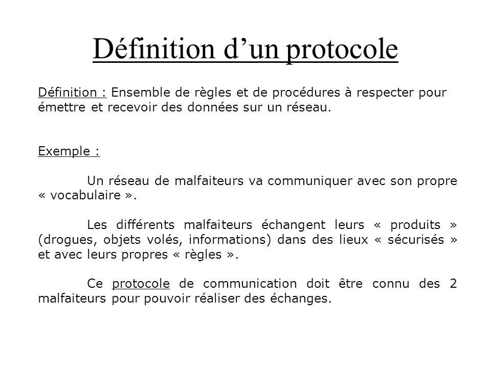 Définition dun protocole Définition : Ensemble de règles et de procédures à respecter pour émettre et recevoir des données sur un réseau. Exemple : Un