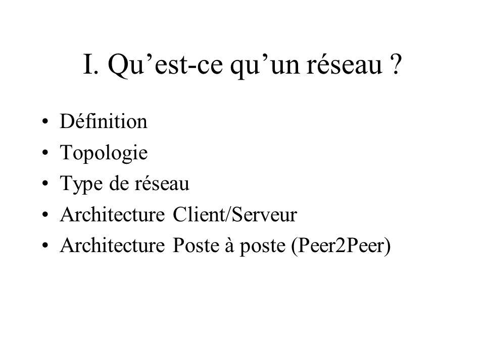 I. Quest-ce quun réseau ? Définition Topologie Type de réseau Architecture Client/Serveur Architecture Poste à poste (Peer2Peer)