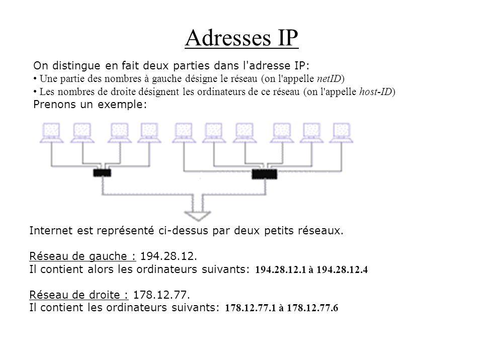 Adresses IP On distingue en fait deux parties dans l'adresse IP: Une partie des nombres à gauche désigne le réseau (on l'appelle netID) Les nombres de