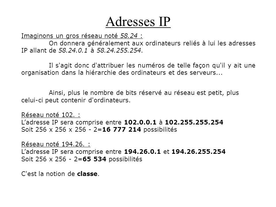 Adresses IP Imaginons un gros réseau noté 58.24 : On donnera généralement aux ordinateurs reliés à lui les adresses IP allant de 58.24.0.1 à 58.24.255