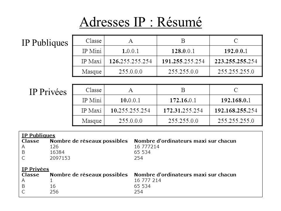Adresses IP : Résumé IP Publiques ClasseNombre de réseaux possiblesNombre d'ordinateurs maxi sur chacun A12616 777214 B1638465 534 C2097153254 IP Priv