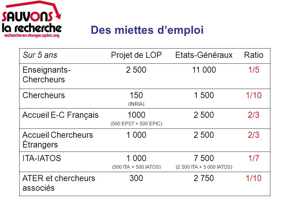 Des miettes demploi Sur 5 ansProjet de LOPEtats-GénérauxRatio Enseignants- Chercheurs 2 50011 0001/5 Chercheurs150 (INRIA) 1 5001/10 Accueil E-C Français1000 (500 EPST + 500 EPIC) 2 5002/3 Accueil Chercheurs Étrangers 1 0002 5002/3 ITA-IATOS1 000 (500 ITA + 500 IATOS) 7 500 (2 500 ITA + 5 000 IATOS) 1/7 ATER et chercheurs associés 3002 7501/10