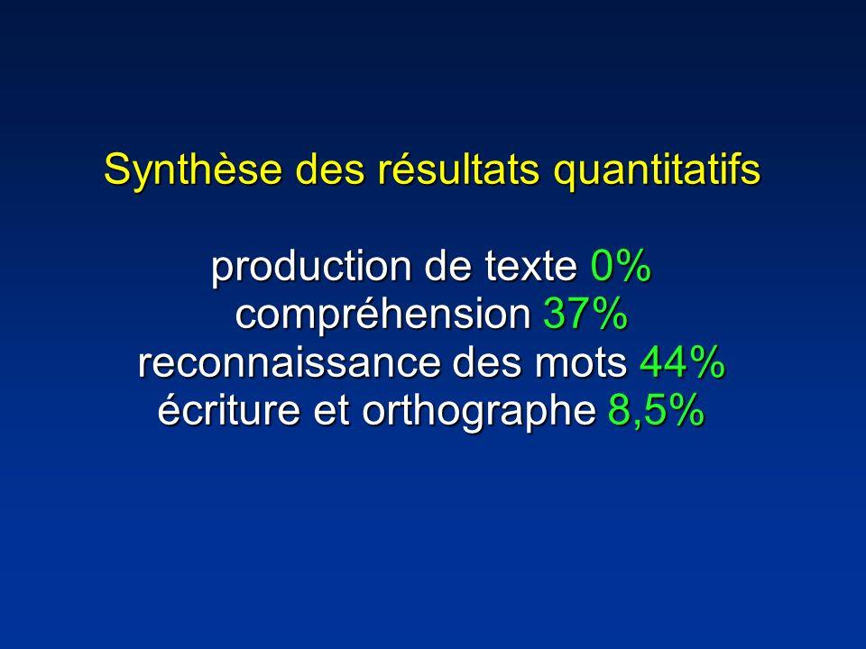 Synthèse des résultats quantitatifs production de texte 0% compréhension 37% reconnaissance des mots 44% écriture et orthographe 8,5%