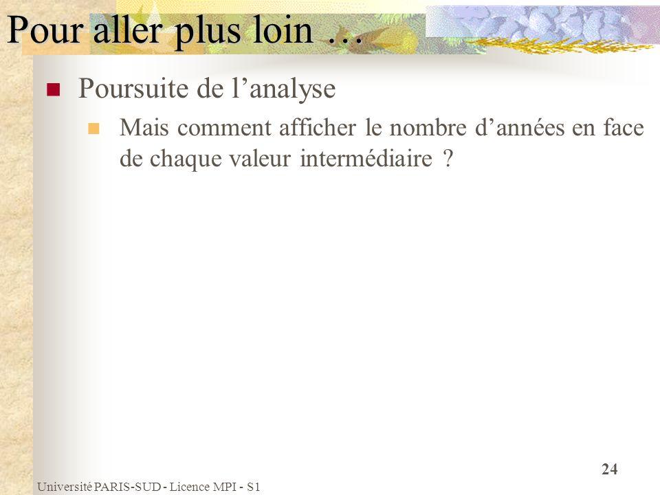 Université PARIS-SUD - Licence MPI - S1 24 Pour aller plus loin … Poursuite de lanalyse Mais comment afficher le nombre dannées en face de chaque vale