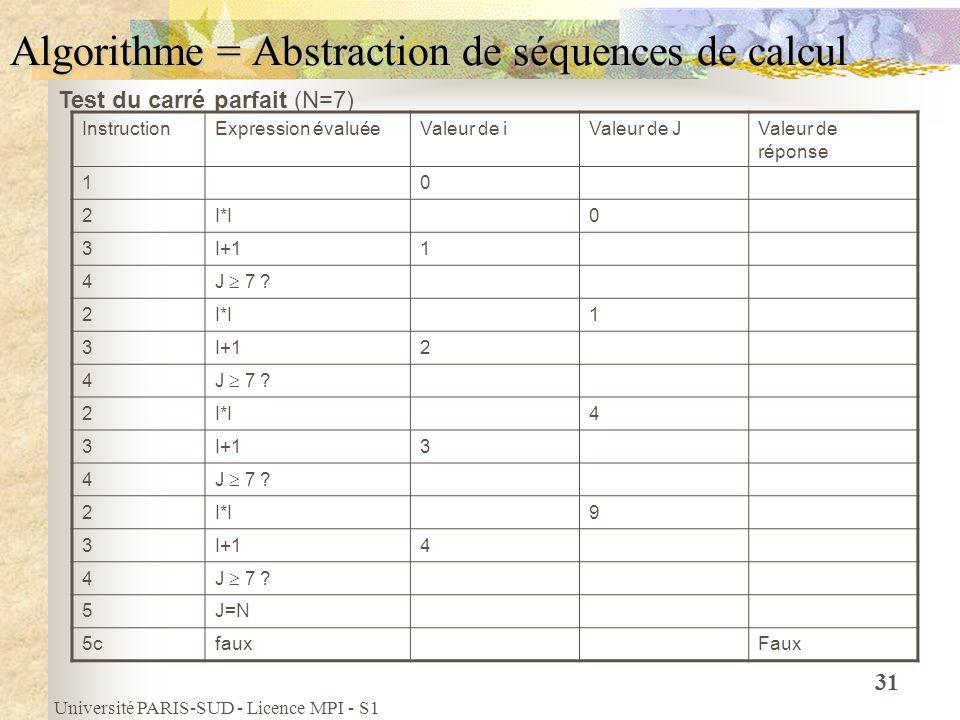 Université PARIS-SUD - Licence MPI - S1 31 Algorithme = Abstraction de séquences de calcul InstructionExpression évaluéeValeur de iValeur de JValeur d