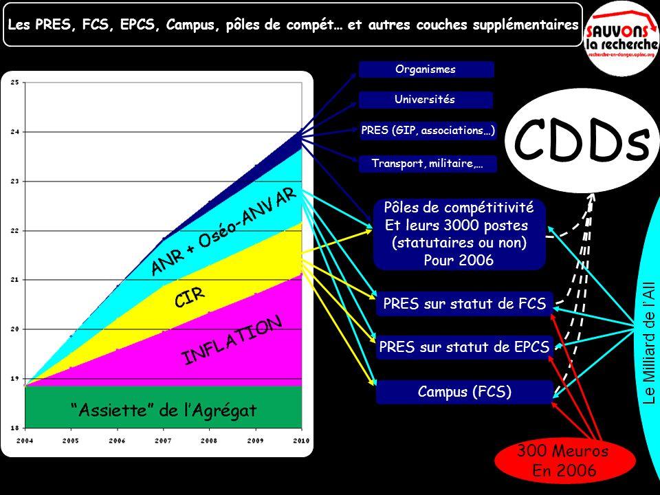 Les PRES, FCS, EPCS, Campus, pôles de compét… et autres couches supplémentaires Organismes Universités Transport, militaire,… Pôles de compétitivité E