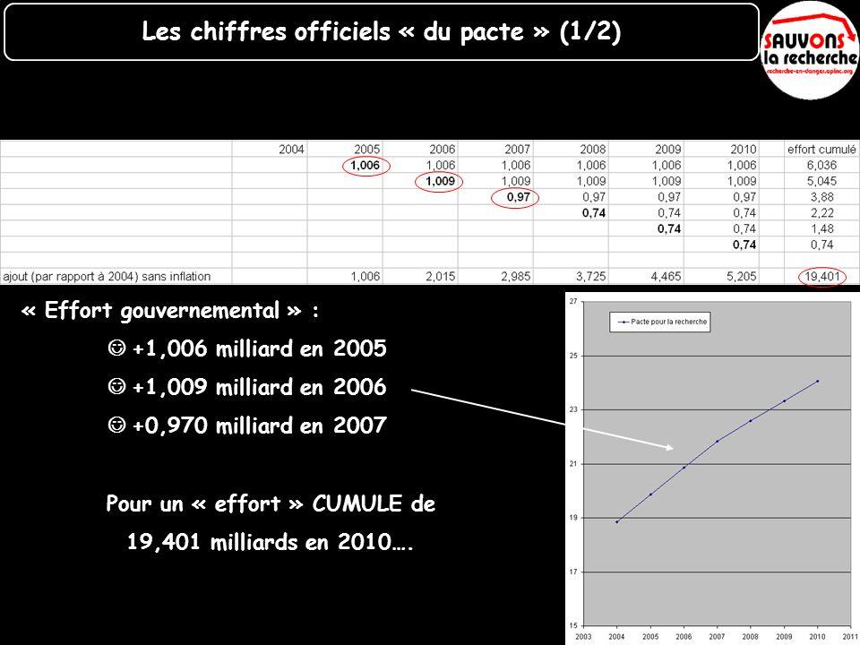 « Effort gouvernemental » : +1,006 milliard en 2005 +1,009 milliard en 2006 +0,970 milliard en 2007 Pour un « effort » CUMULE de 19,401 milliards en 2