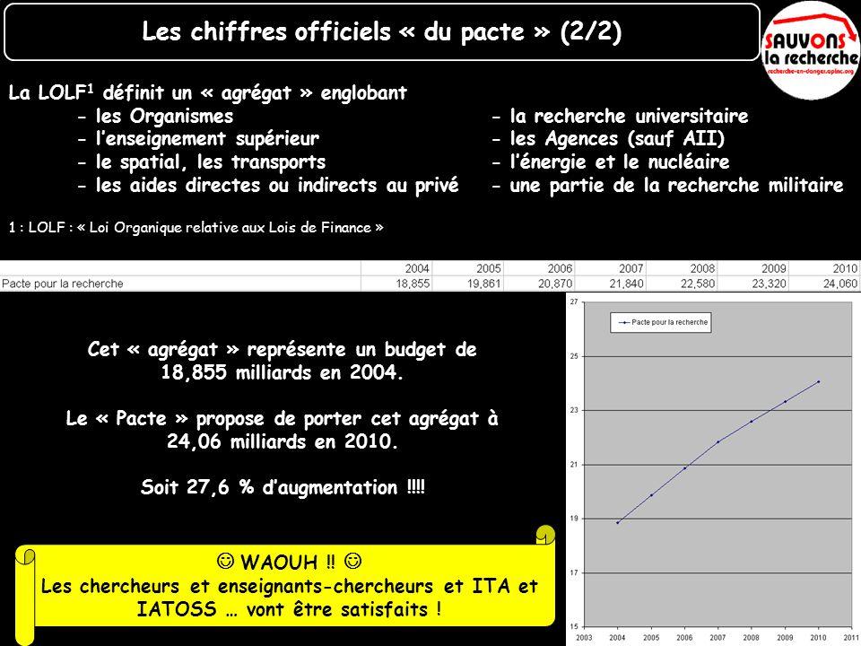 Le maintien du « budget 2004 » impose de compenser : Linflation (1,9% environ) L« Effort gouvernemental » se transforme alors en +0,648 milliard en 2005 +0,644 milliard en 2006 +0,598 milliard en 2007 Pour un effort (réel) CUMULE de 11,2 milliards en 2010….