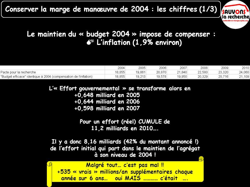 Le maintien du « budget 2004 » impose de compenser : Linflation (1,9% environ) L« Effort gouvernemental » se transforme alors en +0,648 milliard en 20