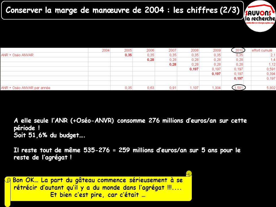 A elle seule lANR (+Oséo-ANVR) consomme 276 millions deuros/an sur cette période ! Soit 51,6% du budget…. Il reste tout de même 535-276 = 259 millions