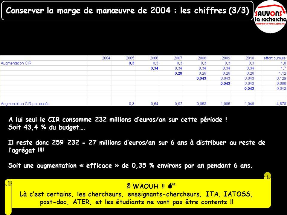 A lui seul le CIR consomme 232 millions deuros/an sur cette période ! Soit 43,4 % du budget…. Il reste donc 259-232 = 27 millions deuros/an sur 6 ans