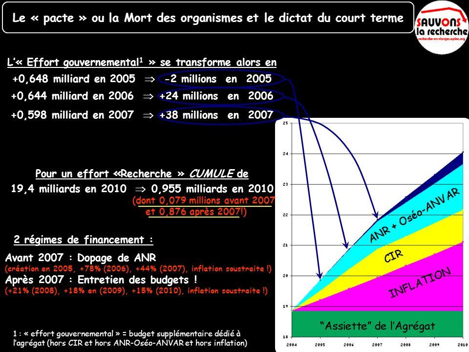 L« Effort gouvernemental 1 » se transforme alors en Pour un effort « Recherche » CUMULE de +0,648 milliard en 2005 -2 millions en 2005 +0,644 milliard