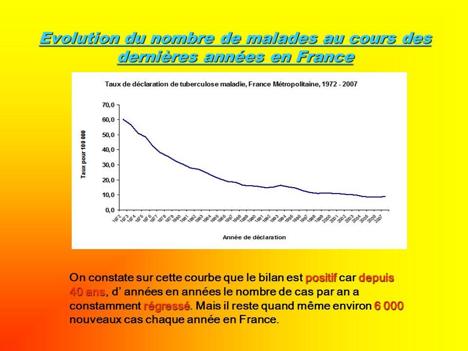 Evolution du nombre de malades au cours des dernières années en France positifdepuis 40 ans régressé6 000 On constate sur cette courbe que le bilan es