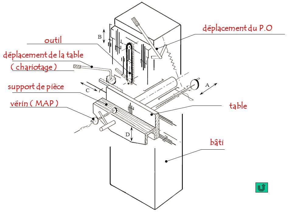 A D B C support de pièce table bâti outil vérin ( MAP ) déplacement du P.O déplacement de la table ( chariotage )