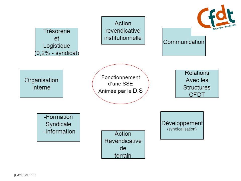 Les quatre fonctions principales de la section Se réunir Agir Informer Se développer La Section Syndicale