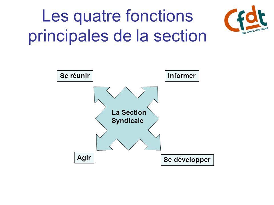 APRES AVOIR ELABORE UN (ou des) OBJECTIF (S) Il faudra : 1)Identifier les acteurs influents, 2)Choisir une stratégie; 3)Bâtir un PLAN dACTION.