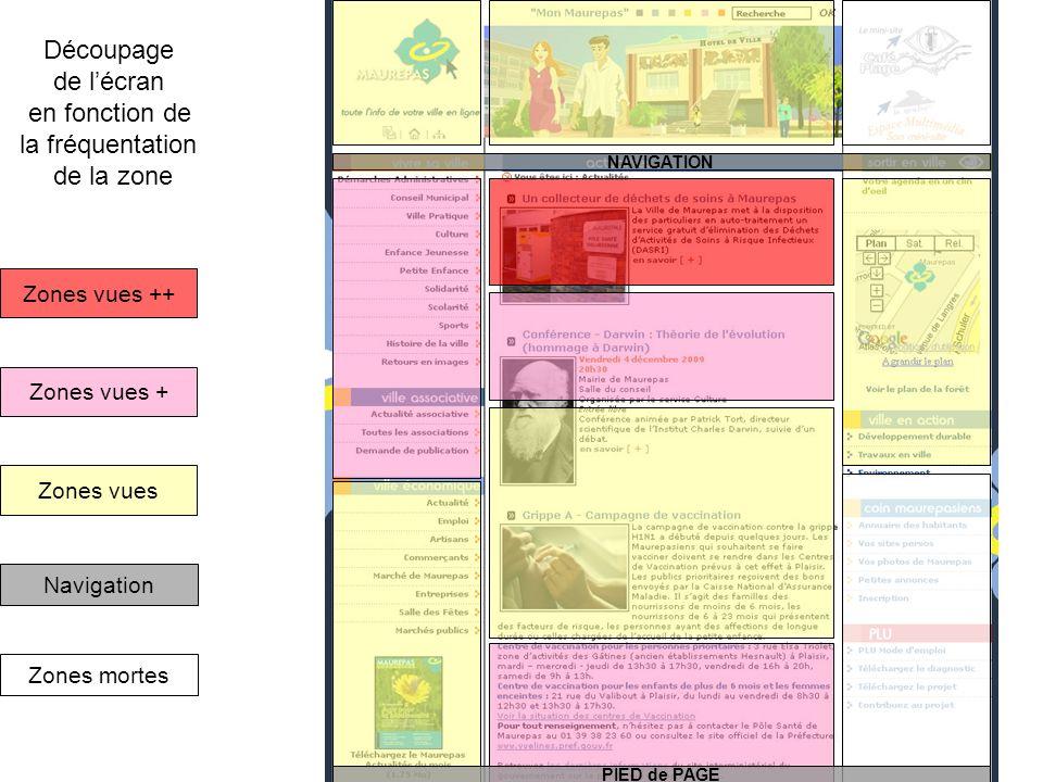 NAVIGATION PIED de PAGE Zones vues Zones vues + Navigation Zones mortes Zones vues ++ Découpage de lécran en fonction de la fréquentation de la zone