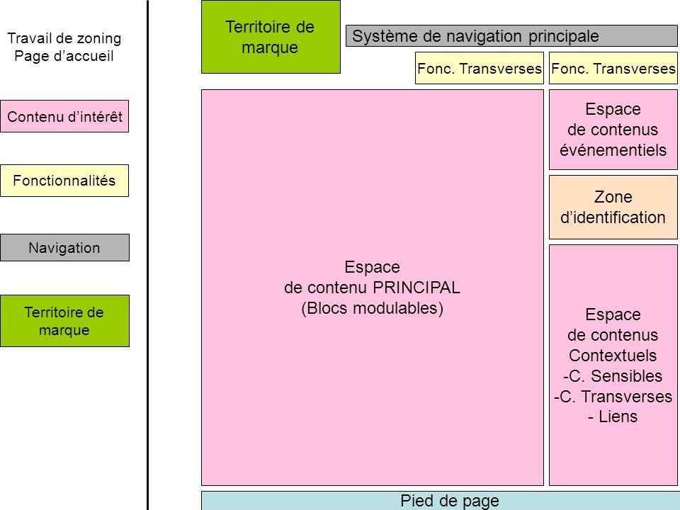 Espace de contenu PRINCIPAL (Blocs modulables) Espace de contenus Contextuels -C. Sensibles -C. Transverses - Liens Zone didentification Fonc. Transve