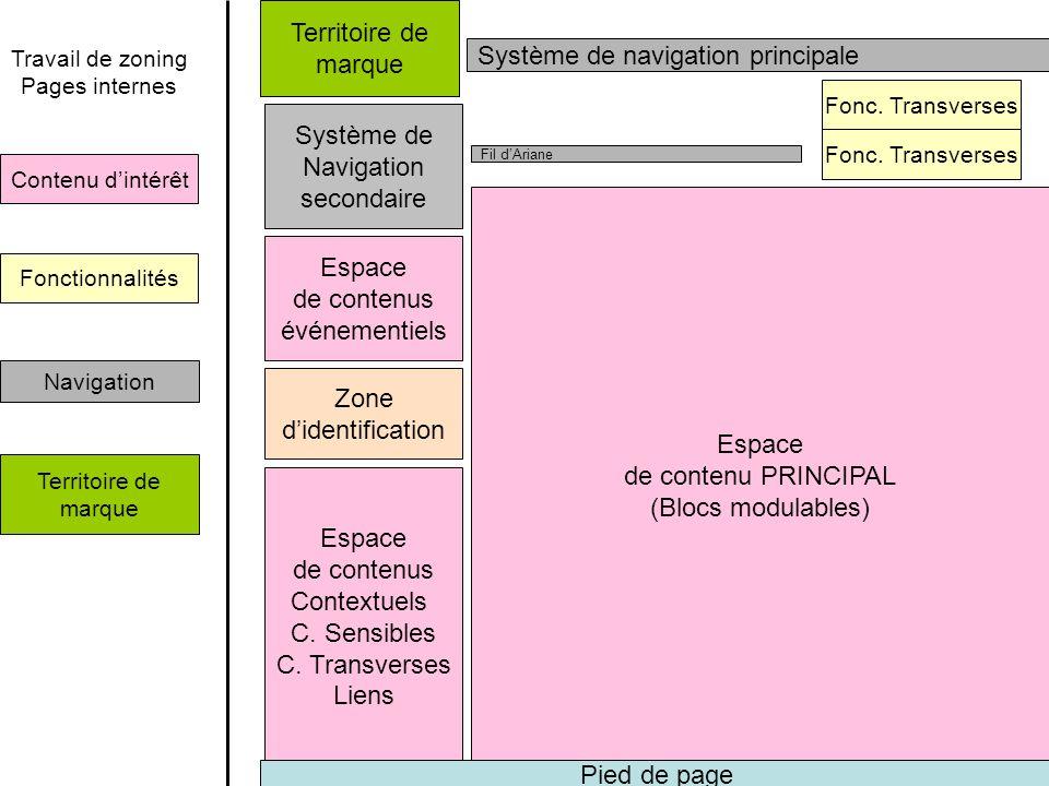 Système de navigation principale Espace de contenus Contextuels C.
